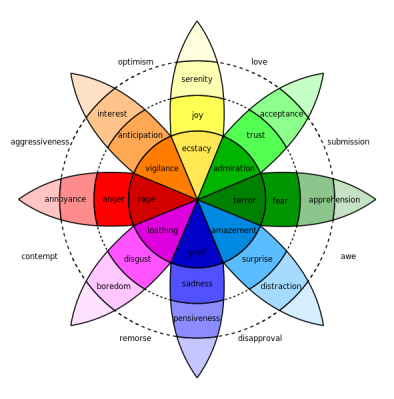 Plutchik-wheel (jeff wheeler).png